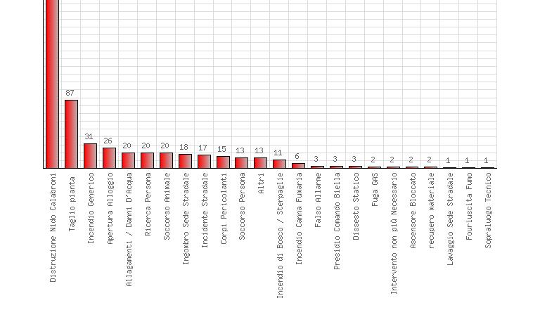 interventi per categoria 2018
